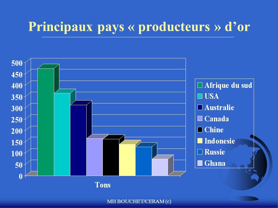 Principaux pays « producteurs » d'or