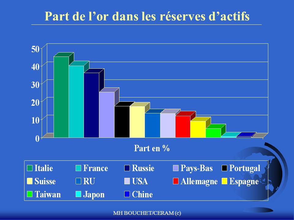 Part de l'or dans les réserves d'actifs