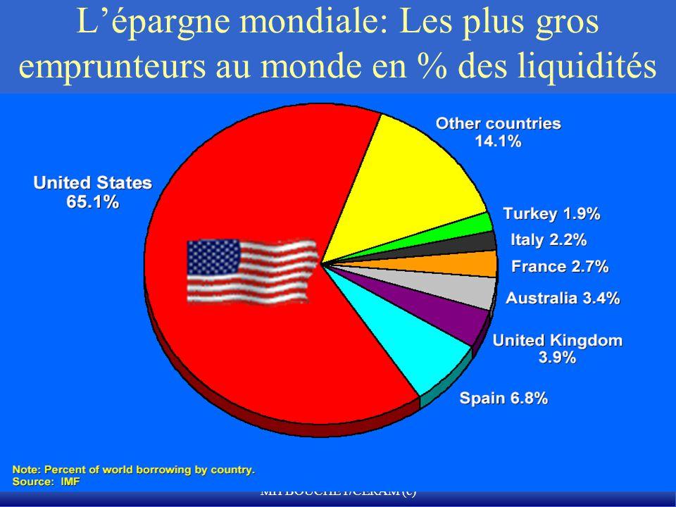 L'épargne mondiale: Les plus gros emprunteurs au monde en % des liquidités financières