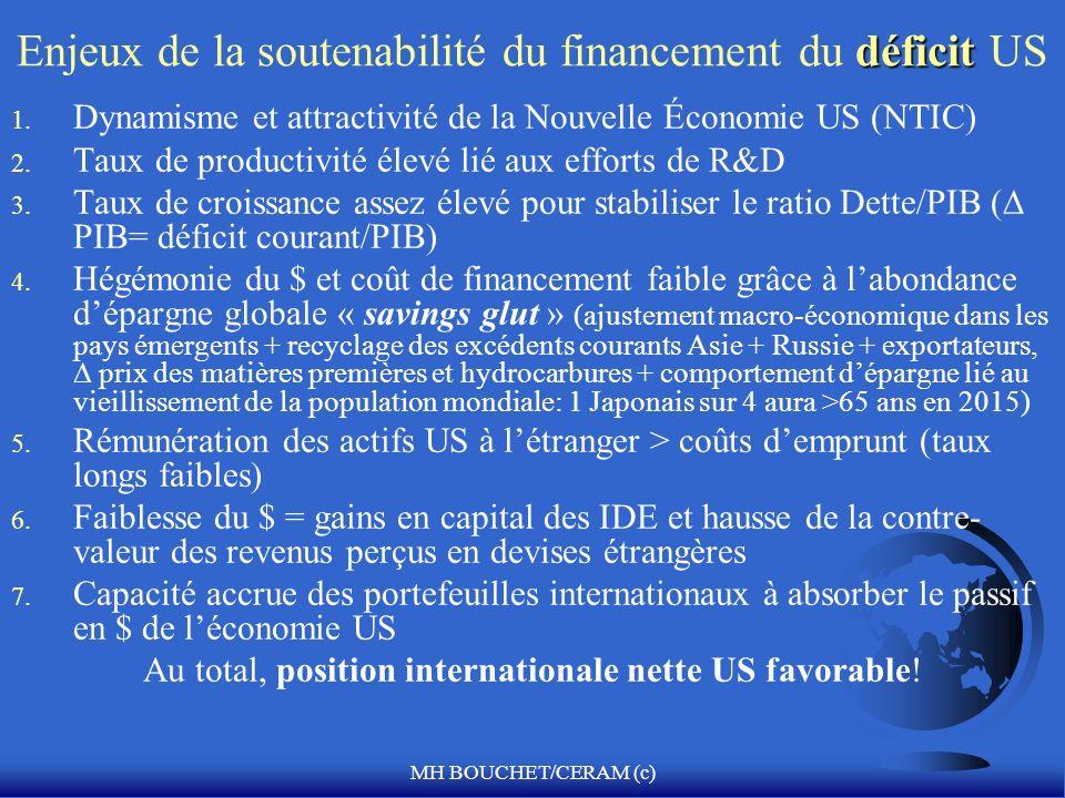 Enjeux de la soutenabilité du financement du déficit US