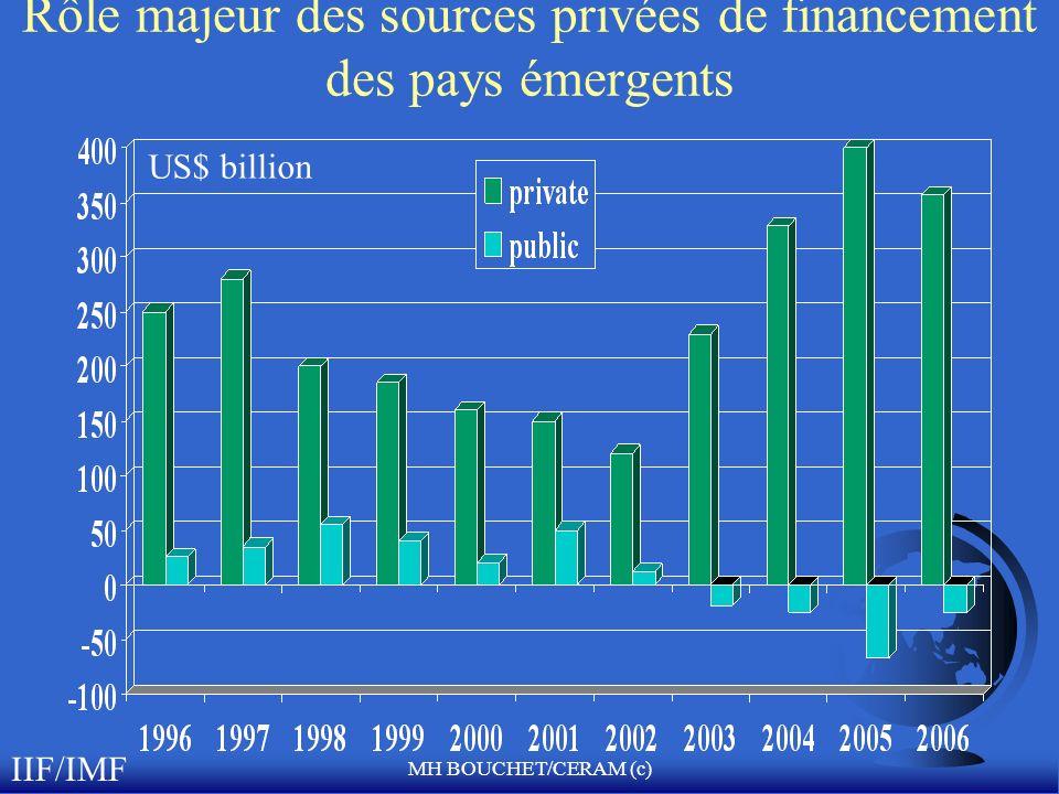 Rôle majeur des sources privées de financement des pays émergents
