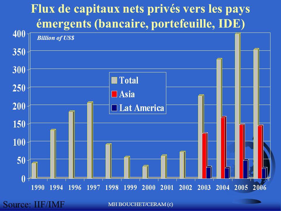 Flux de capitaux nets privés vers les pays émergents (bancaire, portefeuille, IDE)
