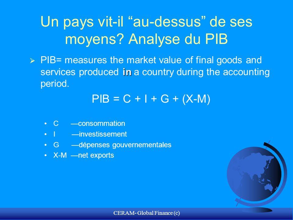 Un pays vit-il au-dessus de ses moyens Analyse du PIB