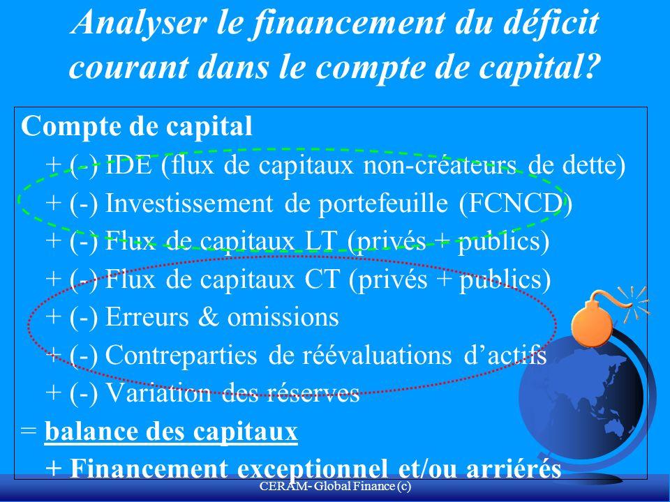 Analyser le financement du déficit courant dans le compte de capital