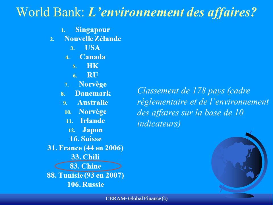 World Bank: L'environnement des affaires