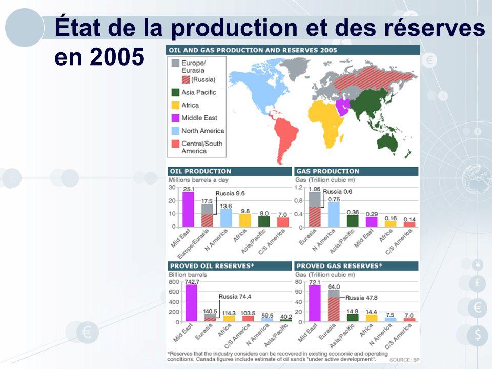 État de la production et des réserves en 2005