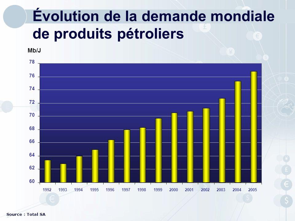 Évolution de la demande mondiale de produits pétroliers