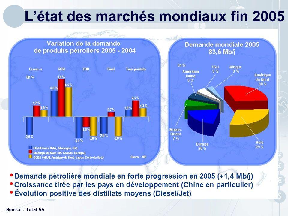 L'état des marchés mondiaux fin 2005