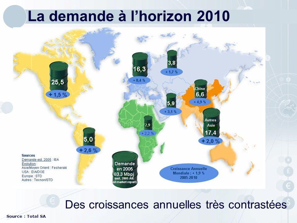 La demande à l'horizon 2010 Des croissances annuelles très contrastées
