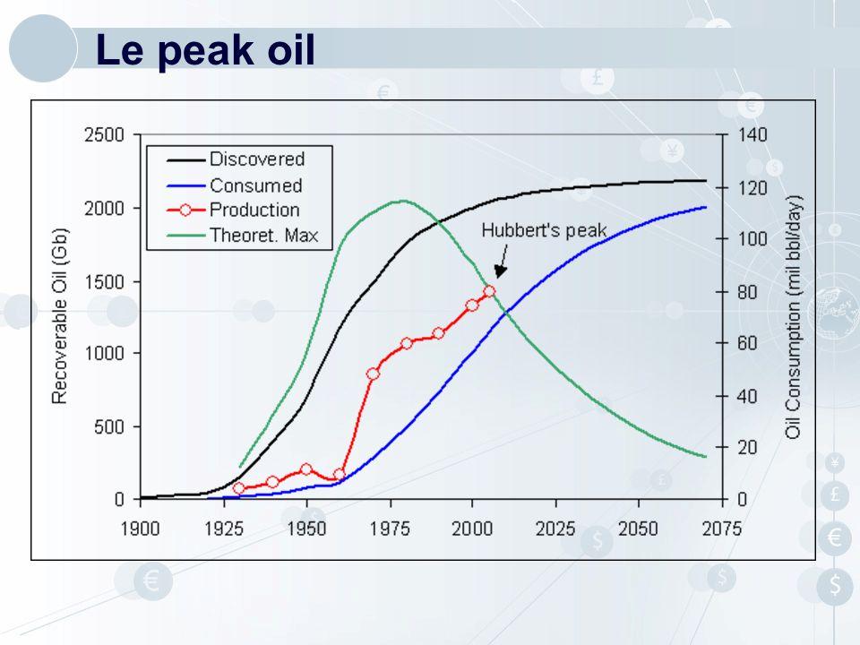 Le peak oil