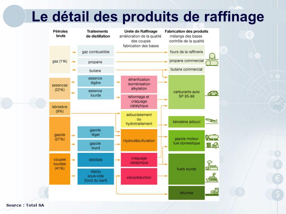 Le détail des produits de raffinage