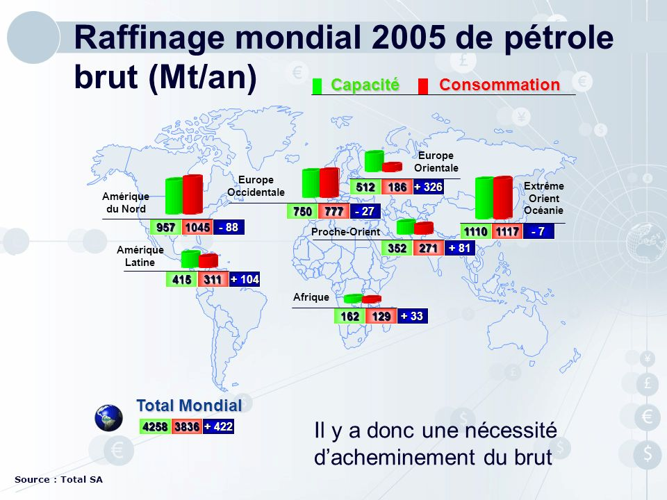 Raffinage mondial 2005 de pétrole brut (Mt/an)