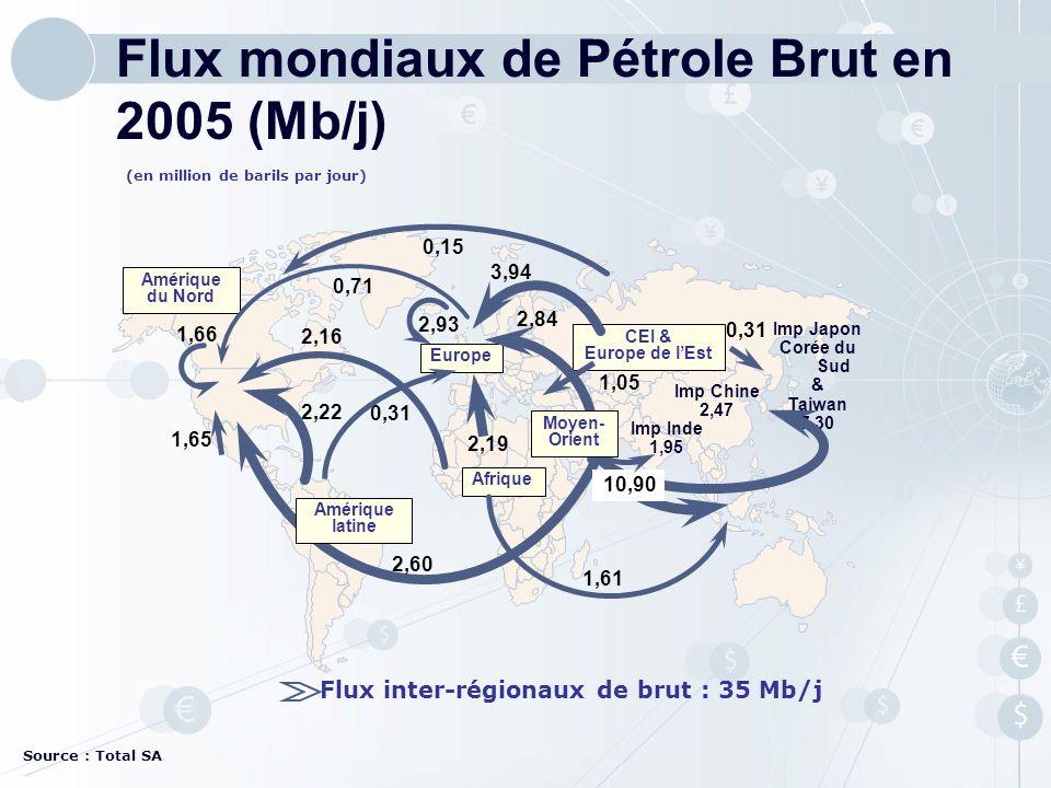 Flux mondiaux de Pétrole Brut en 2005 (Mb/j)