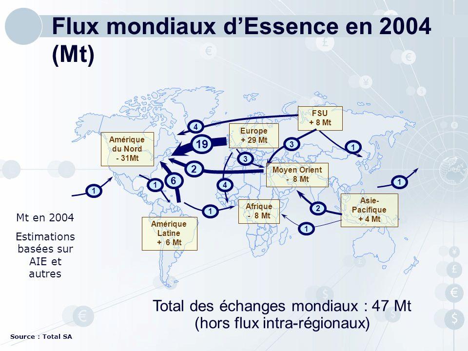Flux mondiaux d'Essence en 2004 (Mt)