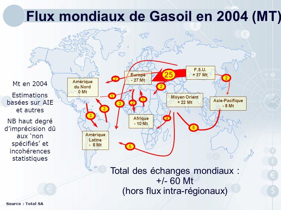 Flux mondiaux de Gasoil en 2004 (MT)