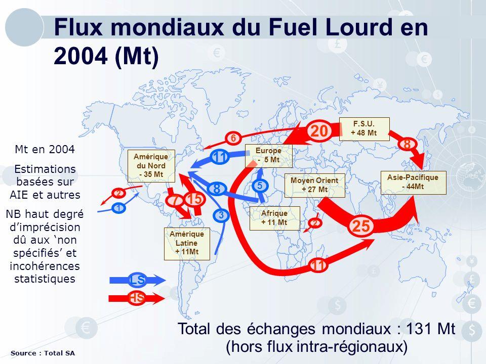 Flux mondiaux du Fuel Lourd en 2004 (Mt)
