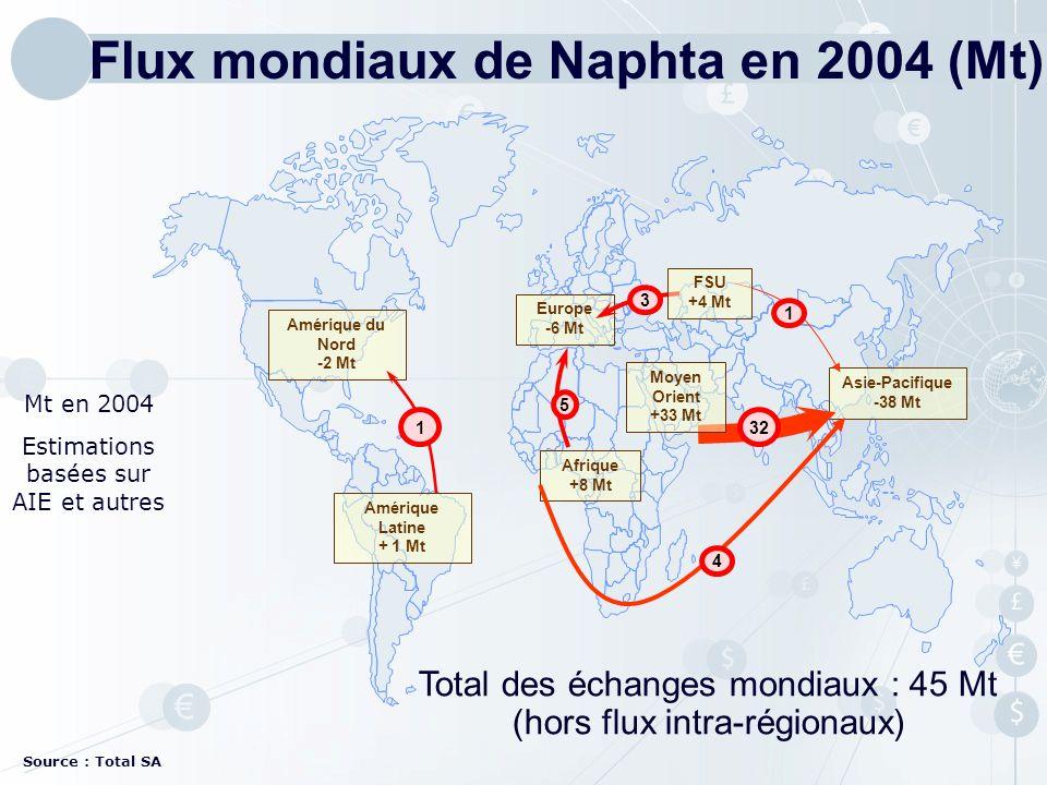 Flux mondiaux de Naphta en 2004 (Mt)