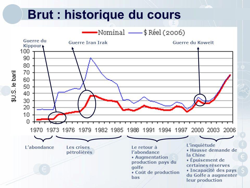 Brut : historique du cours
