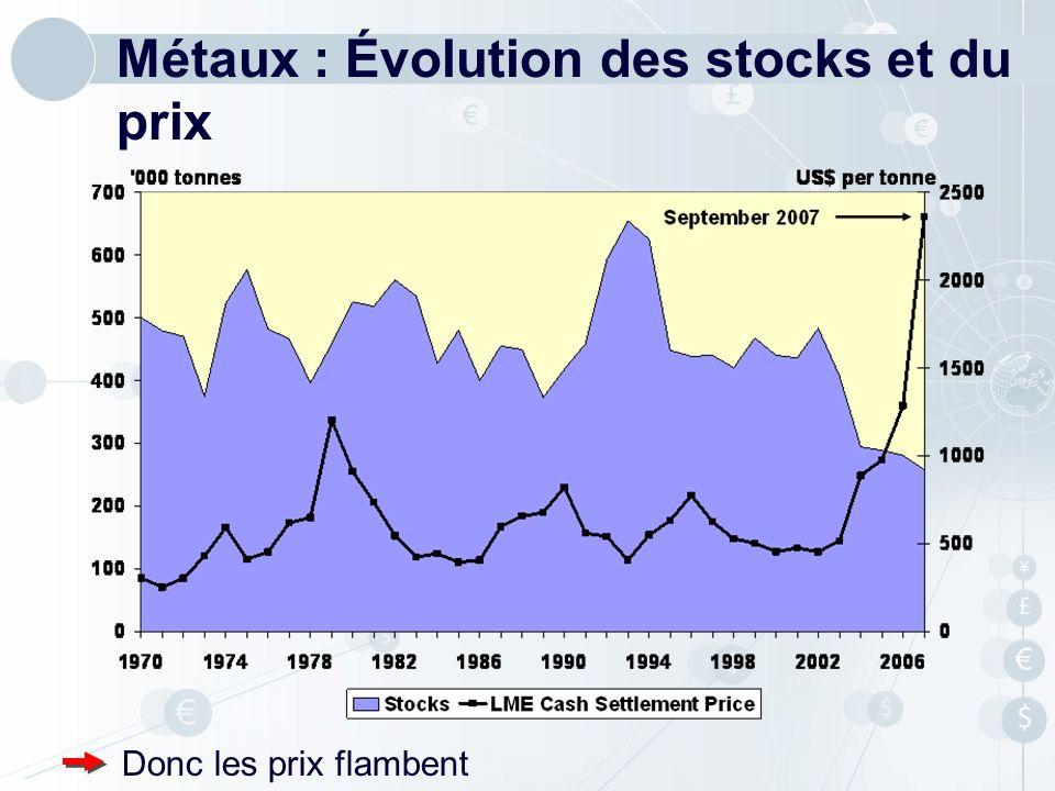 Métaux : Évolution des stocks et du prix