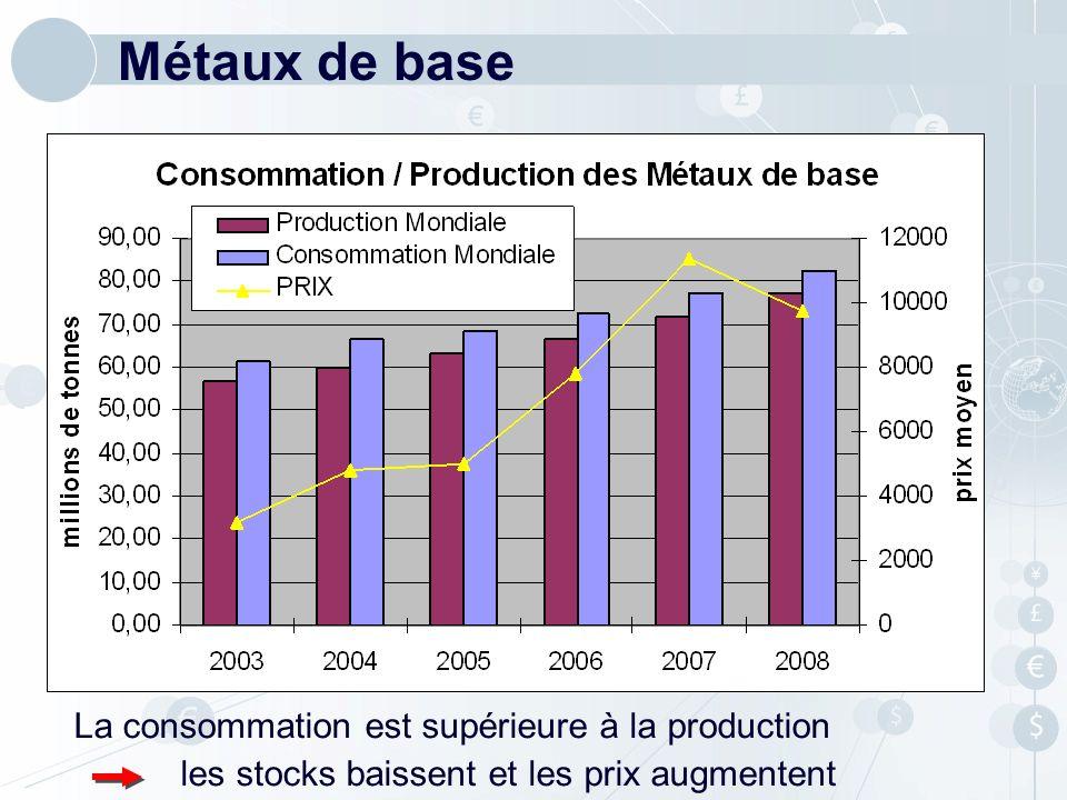 Métaux de base La consommation est supérieure à la production