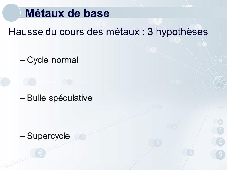 Métaux de base Hausse du cours des métaux : 3 hypothèses Cycle normal