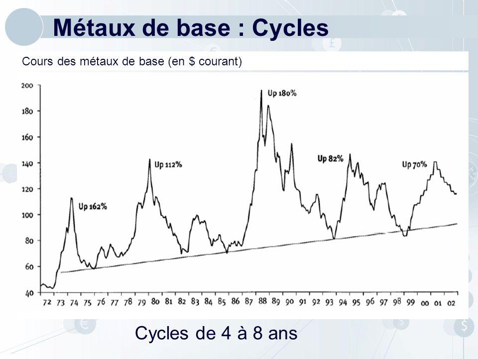 Métaux de base : Cycles Cycles de 4 à 8 ans