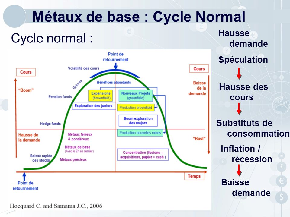 Métaux de base : Cycle Normal
