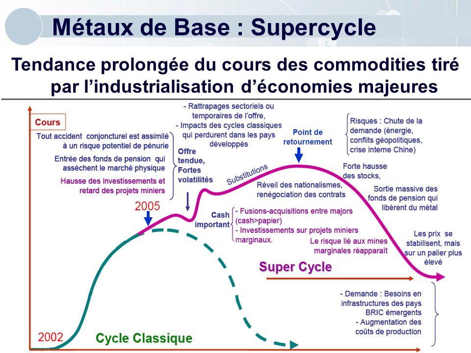 Métaux de Base : Supercycle