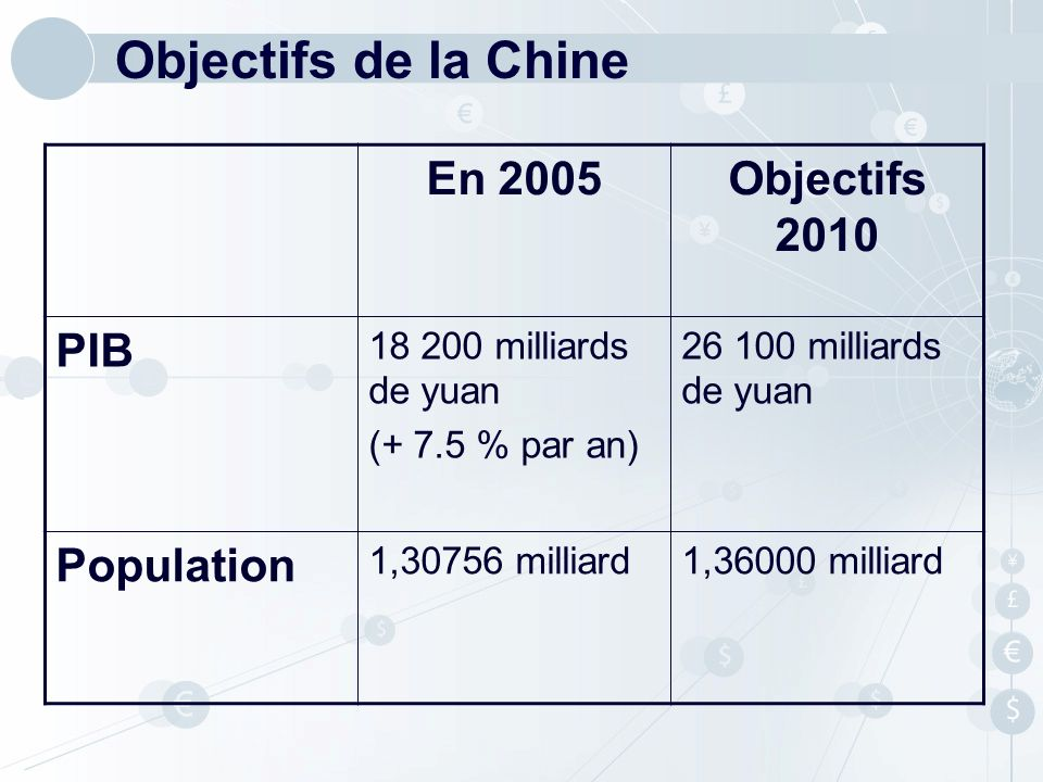 Objectifs de la Chine En 2005 Objectifs 2010 PIB Population
