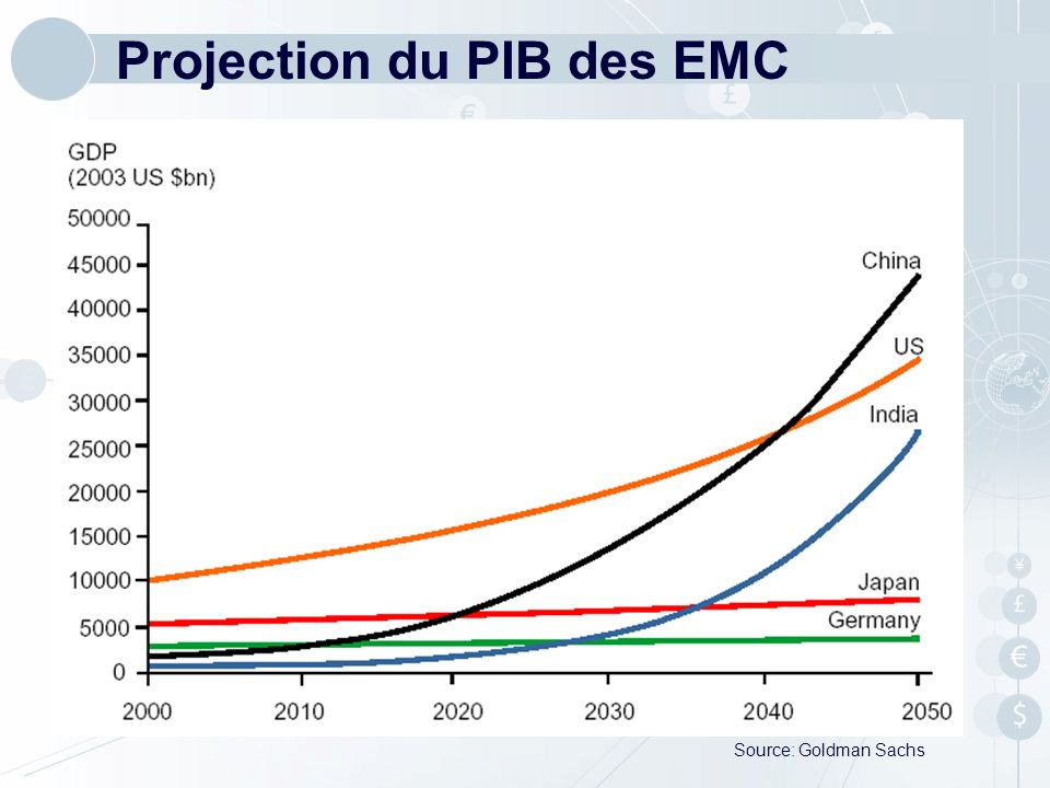 Projection du PIB des EMC