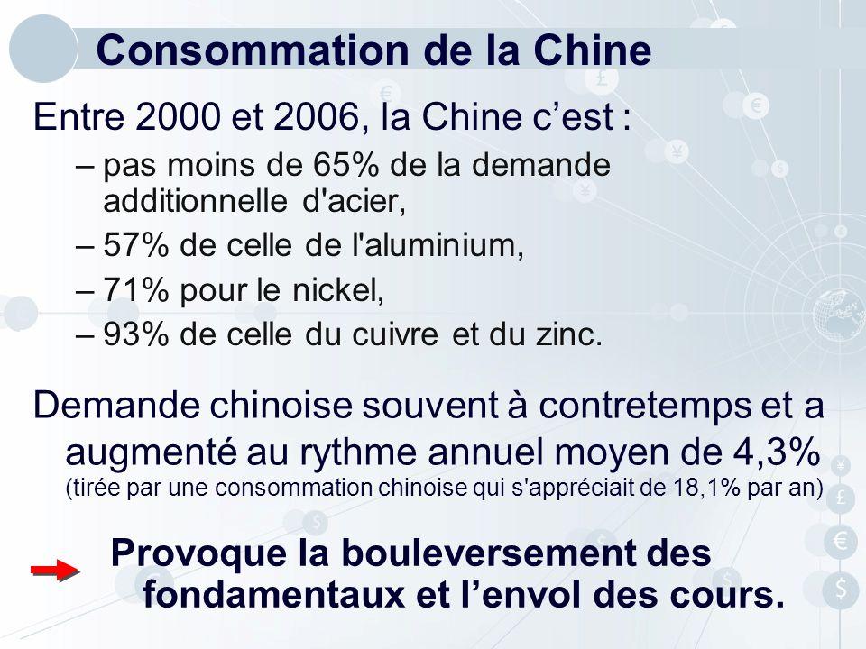 Consommation de la Chine