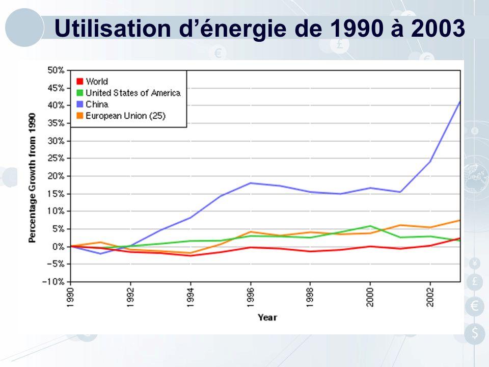 Utilisation d'énergie de 1990 à 2003