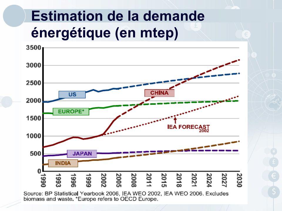 Estimation de la demande énergétique (en mtep)