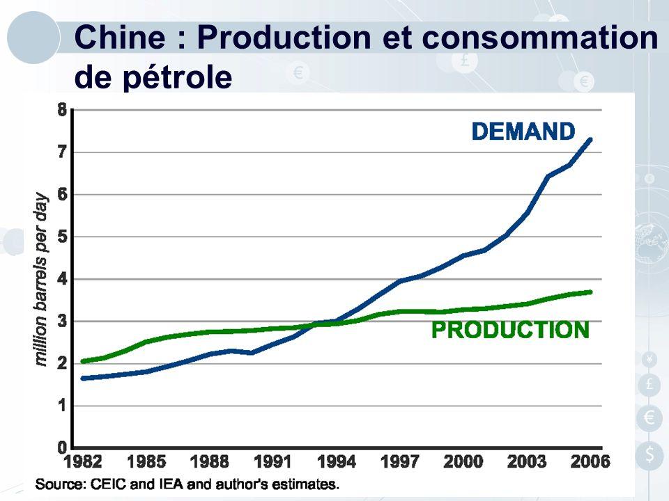 Chine : Production et consommation de pétrole