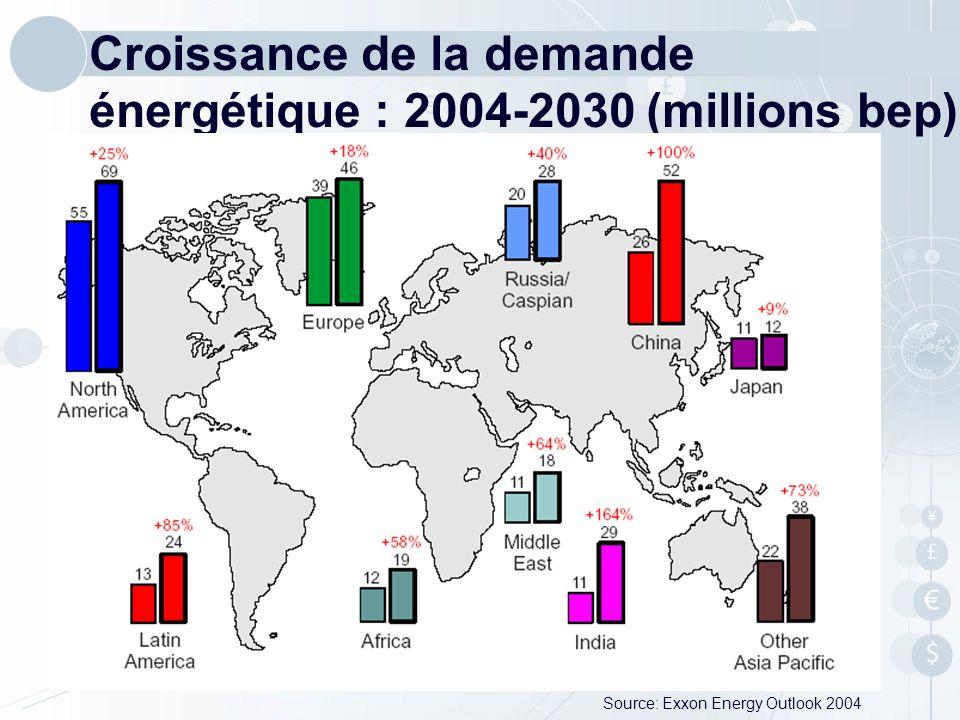 Croissance de la demande énergétique : 2004-2030 (millions bep)