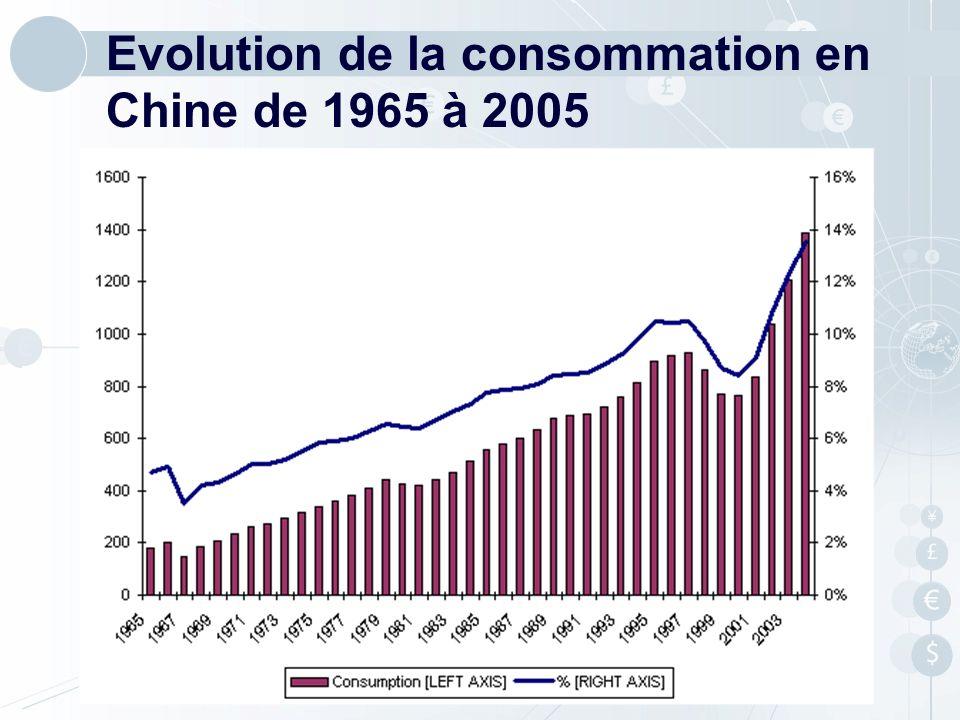 Evolution de la consommation en Chine de 1965 à 2005
