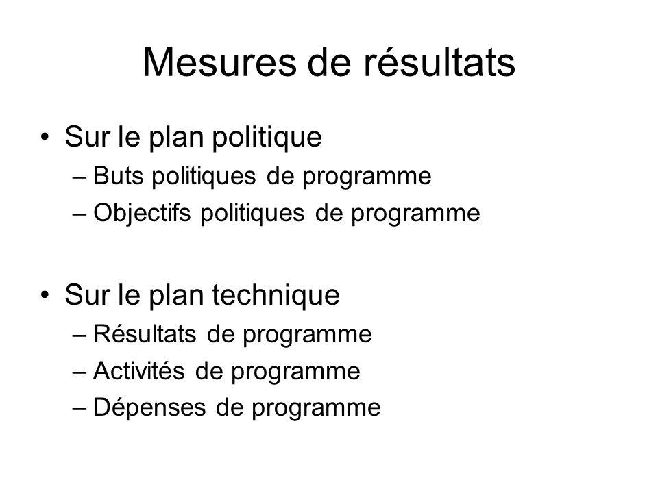 Mesures de résultats Sur le plan politique Sur le plan technique