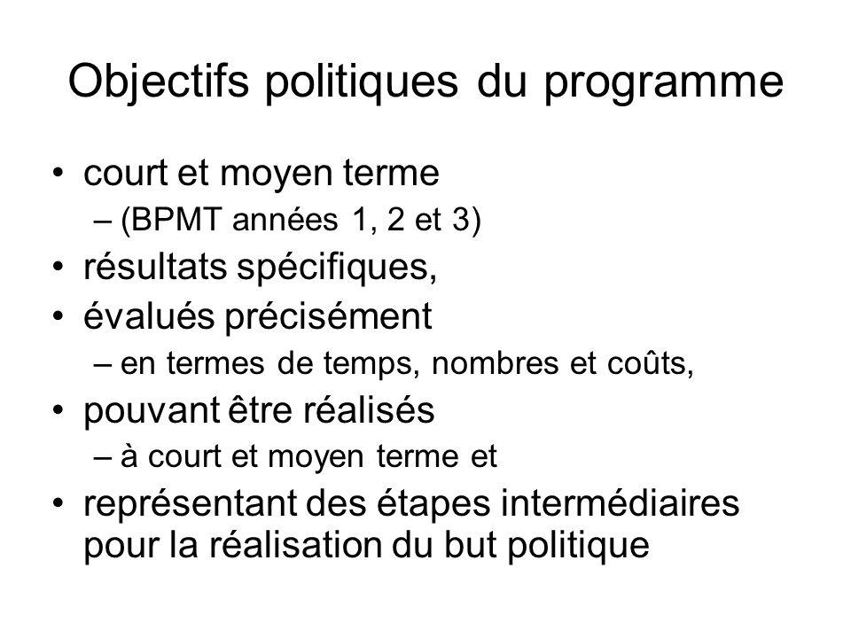 Objectifs politiques du programme