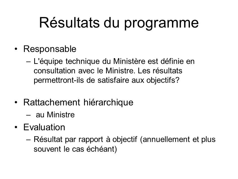 Résultats du programme