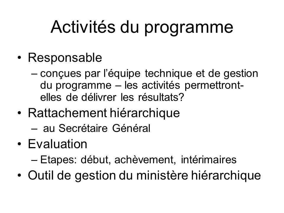Activités du programme