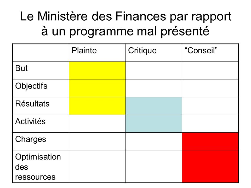 Le Ministère des Finances par rapport à un programme mal présenté