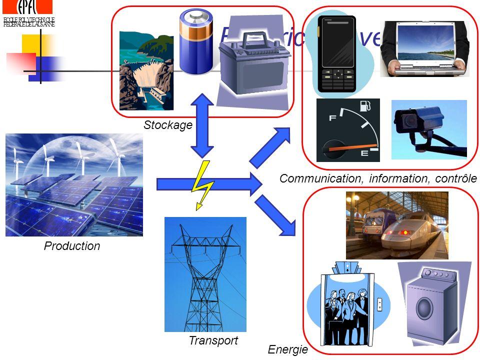 Electricité - vecteur Stockage Communication, information, contrôle