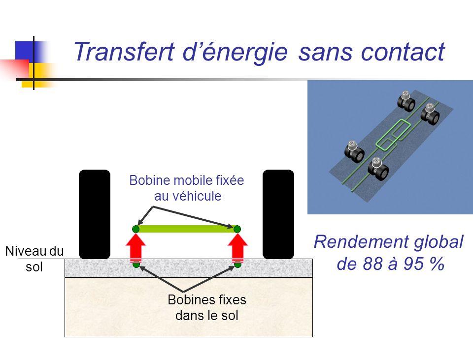Transfert d'énergie sans contact
