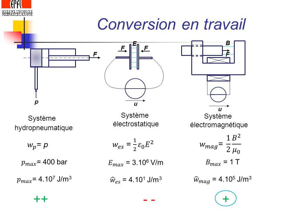 Conversion en travail ++ - - + Système Système Système électrostatique