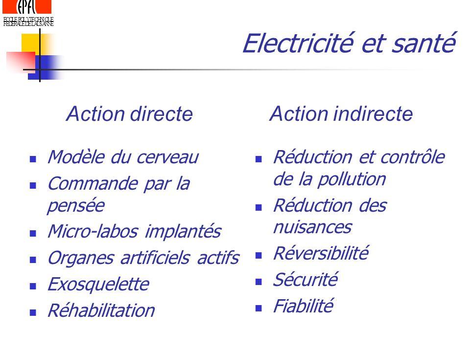 Electricité et santé Action directe Action indirecte Modèle du cerveau