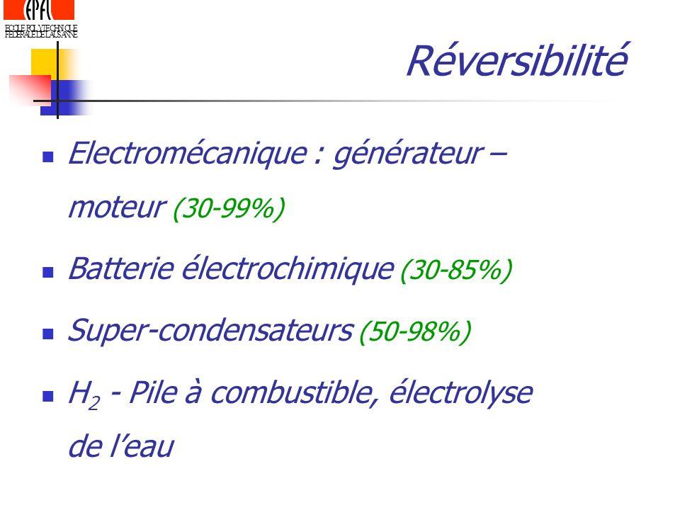 Réversibilité Electromécanique : générateur – moteur (30-99%)