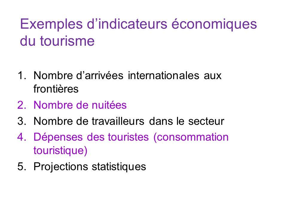 Exemples d'indicateurs économiques du tourisme