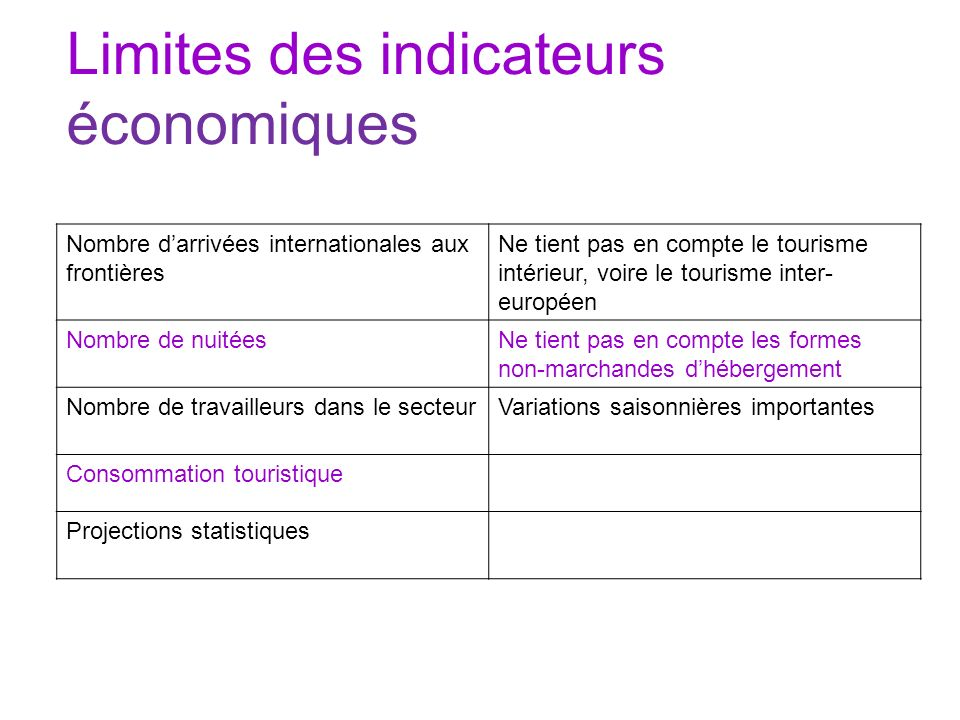 Limites des indicateurs économiques