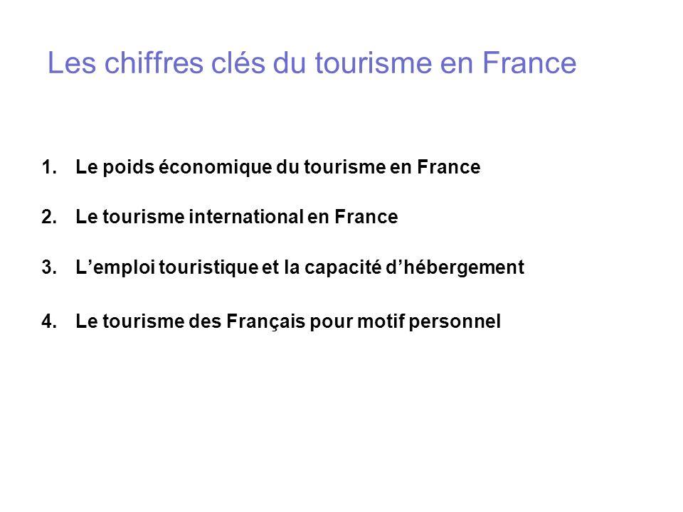 Les chiffres clés du tourisme en France