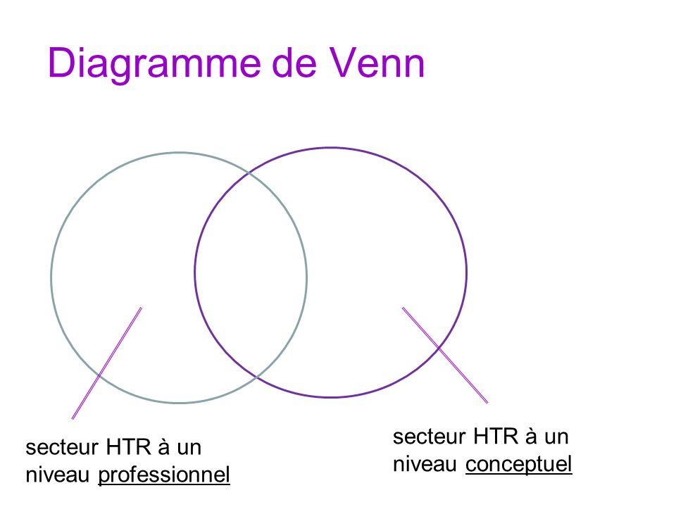 Diagramme de Venn secteur HTR à un niveau conceptuel